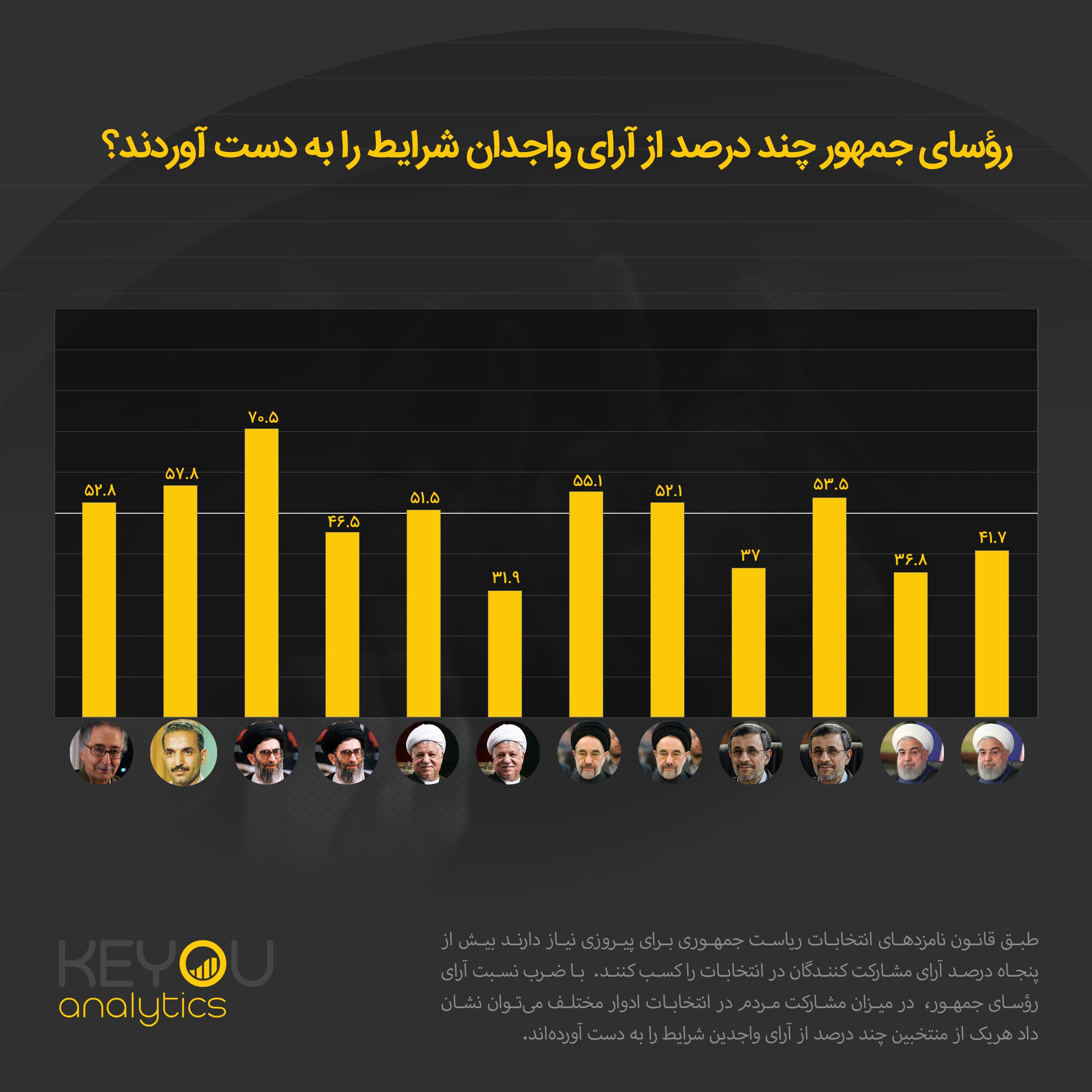 میزان آرای رؤسای جمهور نسبت به کل واجدین شرایط