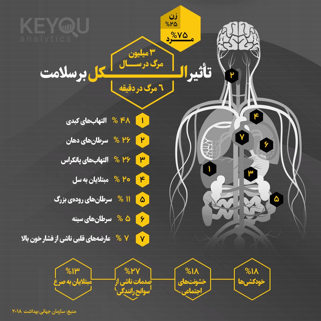 اینفوگرافیک- تأثیر الکل بر سلامت