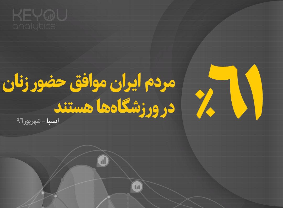 باکس ثابت- ۶۱ درصد مردم ایران موافق حضور زنان در ورزشگاهها هستند.