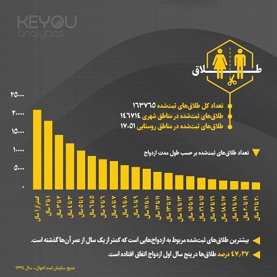 اینفوگرافیک- آمار طلاق