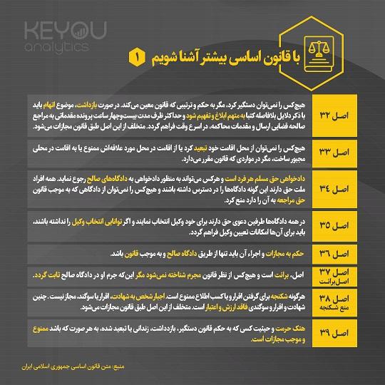 اینفوگرافیک- قانون اساسی